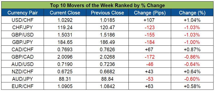 Top Forex Weekly Movers (Nov. 23-27, 2015)