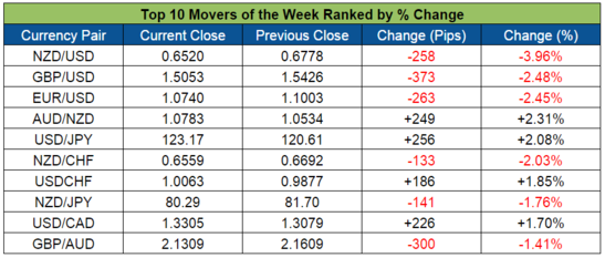 Top Forex Weekly Movers (Nov. 2-6)