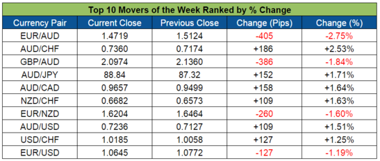 Top Forex Weekly Movers (Nov. 16-20, 2015)