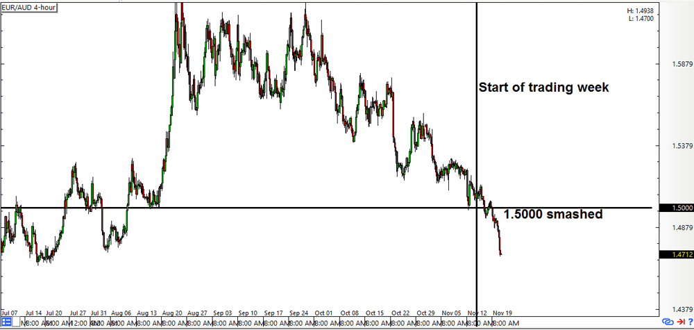 EUR/AUD 4-Hour Forex Chart