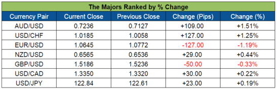 The Forex Majors (Nov. 16-20, 2015)