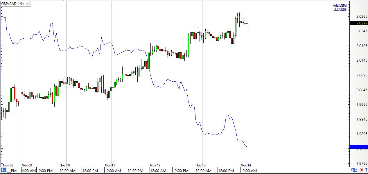 pipnoc20151114.gbpcad-oil (1)