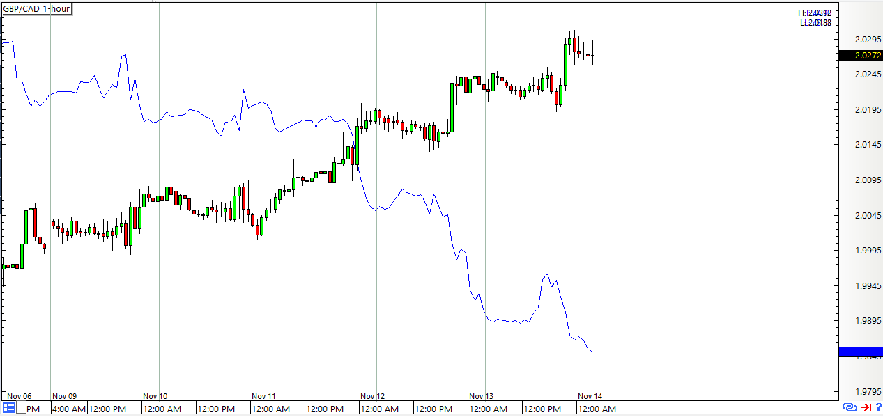 GBP/CAD vs Oil (Blue Line): 1-hour Forex Chart