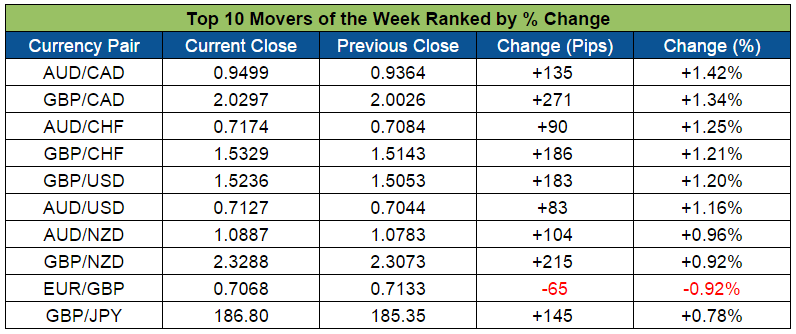 Top forex movers