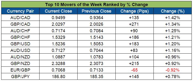 Top Forex Weekly Movers (Nov. 9-13, 2015)