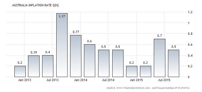 Forex Chart: Australian Quarterly CPI