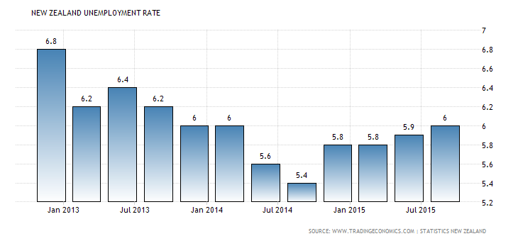 Forex Charts: N.Z. Jobless Rate