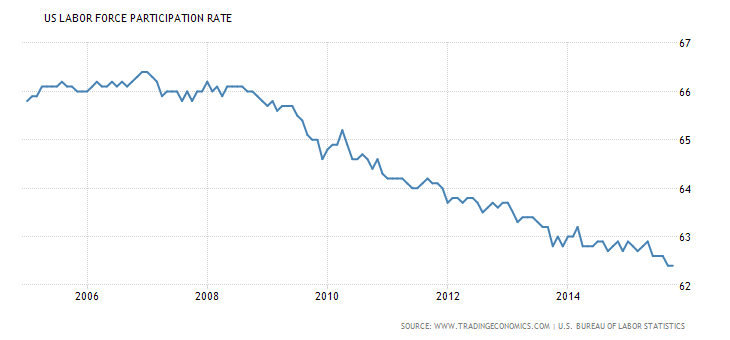 Forex Charts: U.S. Labor Force Participation Rate