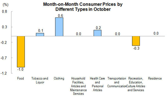 Forex Charts: Chinese CPI Contributions (Monthly)