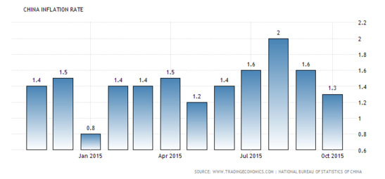 Forex Charts: Chinese Annualized CPI