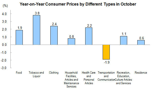 Forex Charts: Chinese CPI Contributions (Annualized)