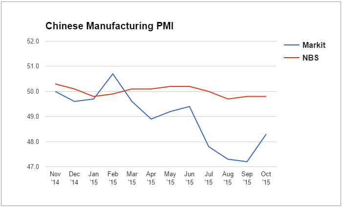 Forex Charts: Chinese Manufacturing PMI