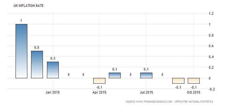 Forex Updates: UK CPI y/y