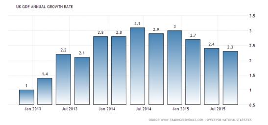 Forex Updates: UK GDP y/y