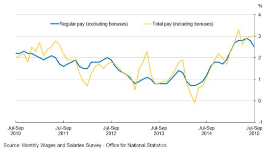 Forex Updates: UK Wage Growth