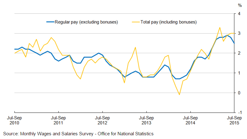 Forex Updates: UK Wage Growth