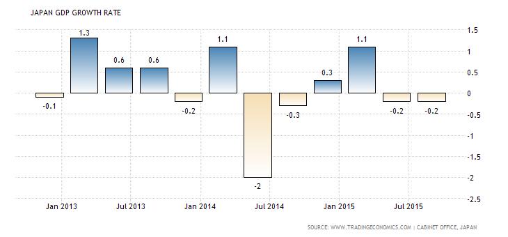 Japanese GDP q/q