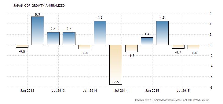 Japanese GDP y/y