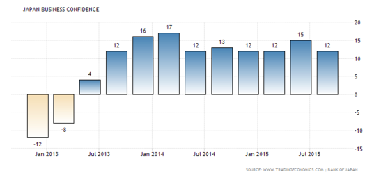 Japanese Business Confidence