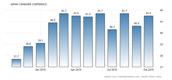Japanese Consumer Confidence