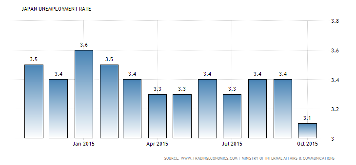 Japanese Jobless Rate