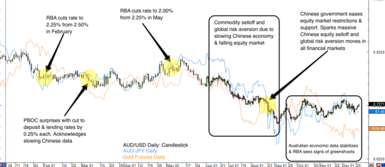 Australian Dollar 2015 Forex Review