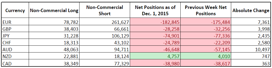 CFTC COT Forex Positioning (Dec. 1, 2015)