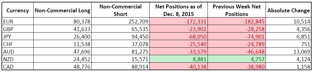 CFTC COT Forex Positioning (Dec. 8, 2015)