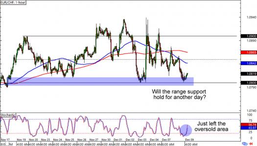 EUR/CHF: 1-hour Forex Chart