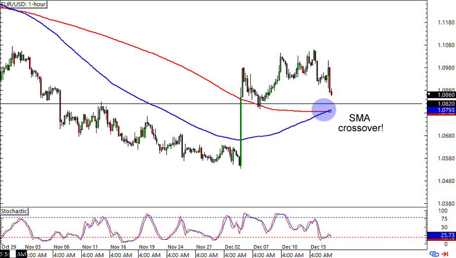 Forex usd eur chart