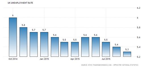 uk unemployment rate