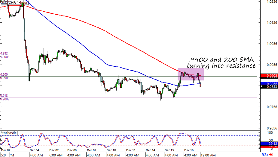USD/CHF: 1-Hour Forex Chart