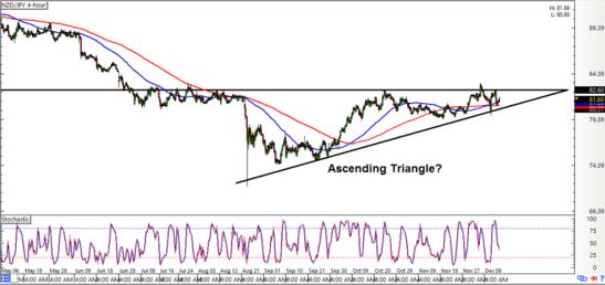 NZD/JPY: 4-hour Forex Chart