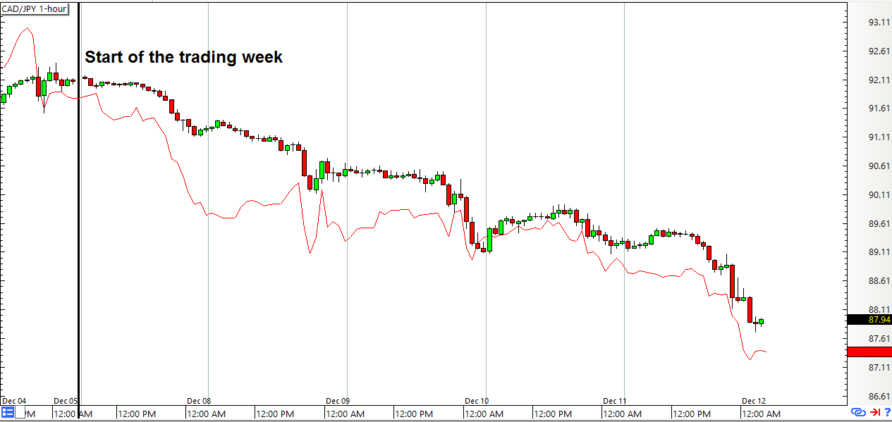 CAD/JPY vs Oil (red line) 1-hour Forex Chart