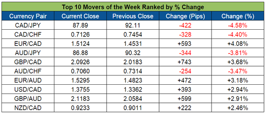 Top Forex Weekly Movers (Dec. 7-11, 2015)