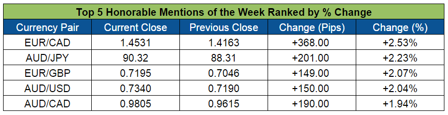 Top Forex Honorable Mentions (Nov. 30-Dec. 4, 2015)