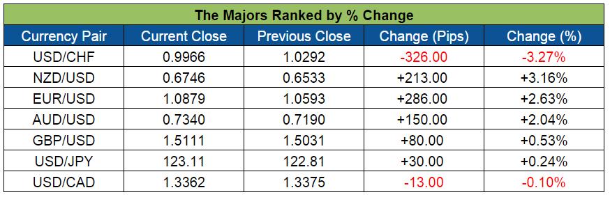Forex Weekly Majors (Nov. 30-Dec. 4, 2015)