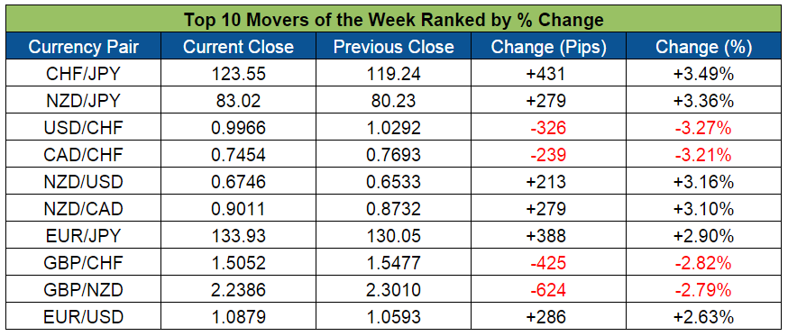 Top Forex Weekly Movers (Nov. 30-Dec. 4, 2015)