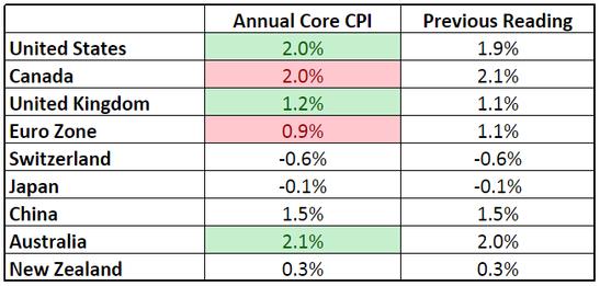 Forex Updates: Annualized Core CPI