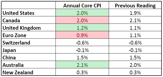 Forex Updates: Annualized Core CPI