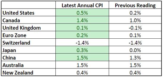 Forex Updates: Annualized Headline CPI
