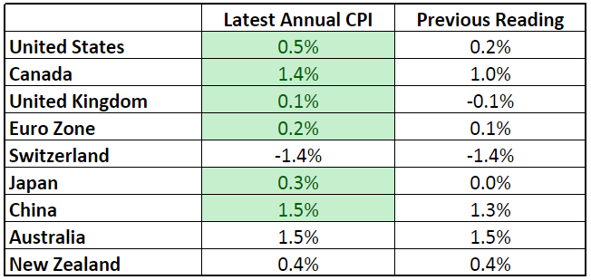 Forex Updates: Annualized Headline CPI