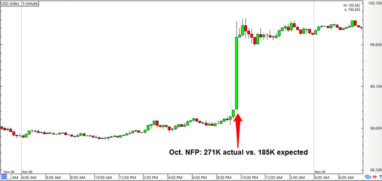 USD Index Forex Price Action 15-minute Chart