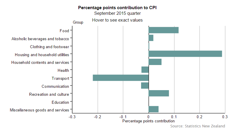 Forex Charts: New Zealand CPI contributions
