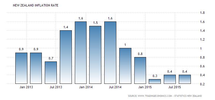 Forex Charts: New Zealand CPI y/y
