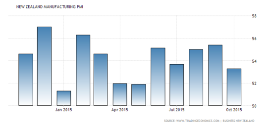 Forex Charts: New Zealand PMI
