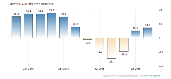 Forex Charts: New Zealand Business Confidence