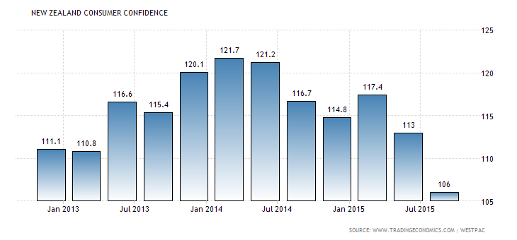 Forex Charts: New Zealand Consumer Confidence