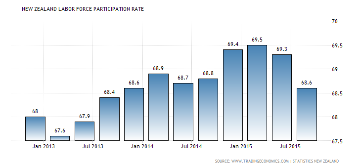 Forex Charts: New Zealand Labor Participation