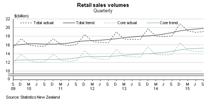 Forex Charts: New Zealand Retail Sales Trend